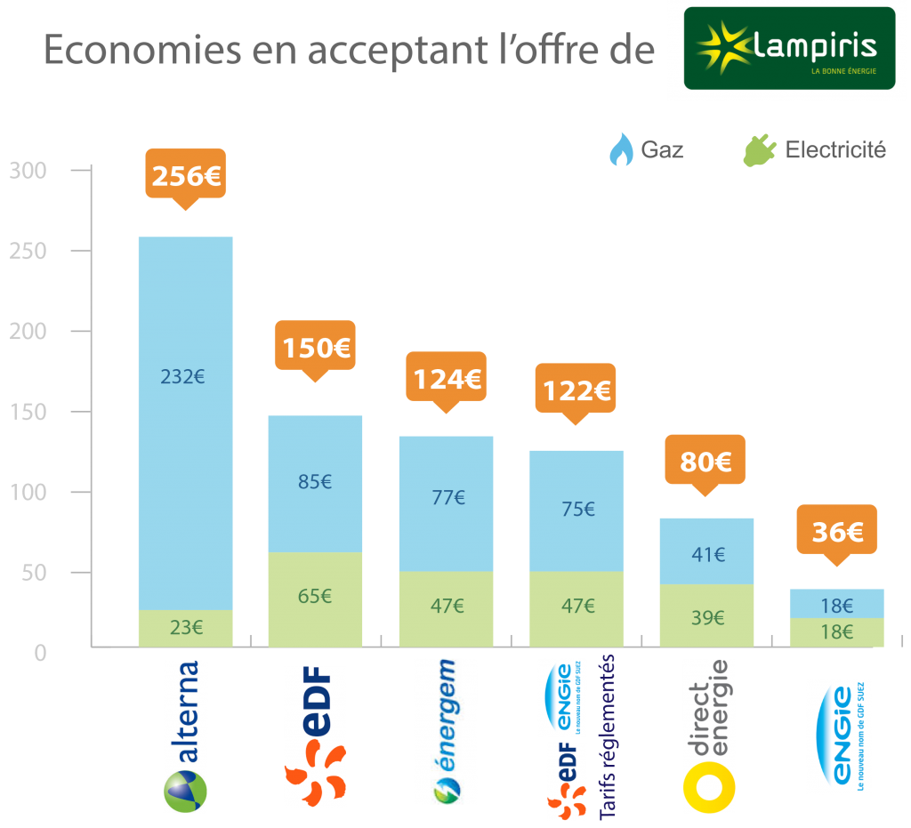 Comparatif - Elec & Gaz - Base